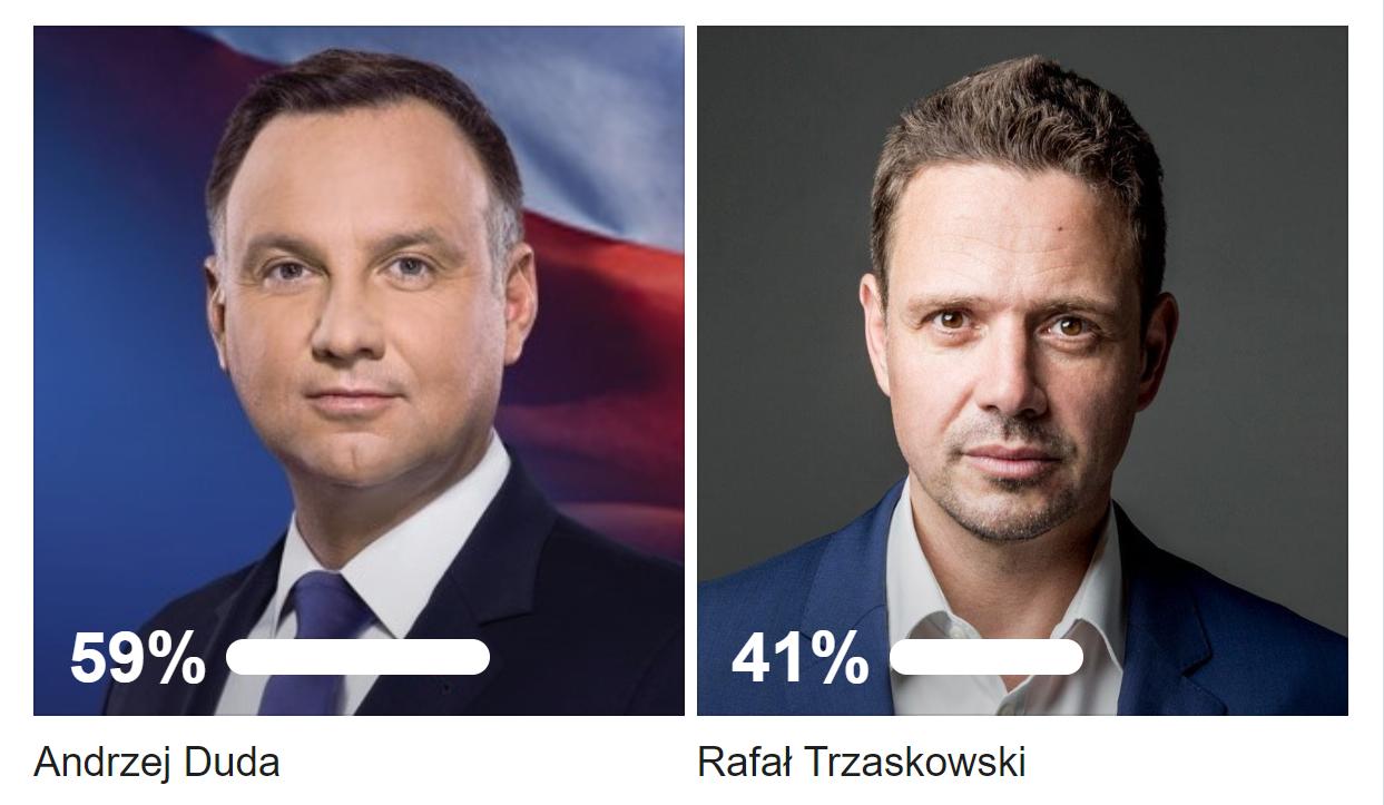 Wyniki naszej ankiety. Ile osób poparło Dudę? Ile Trzaskowskiego?  - Zdjęcie główne