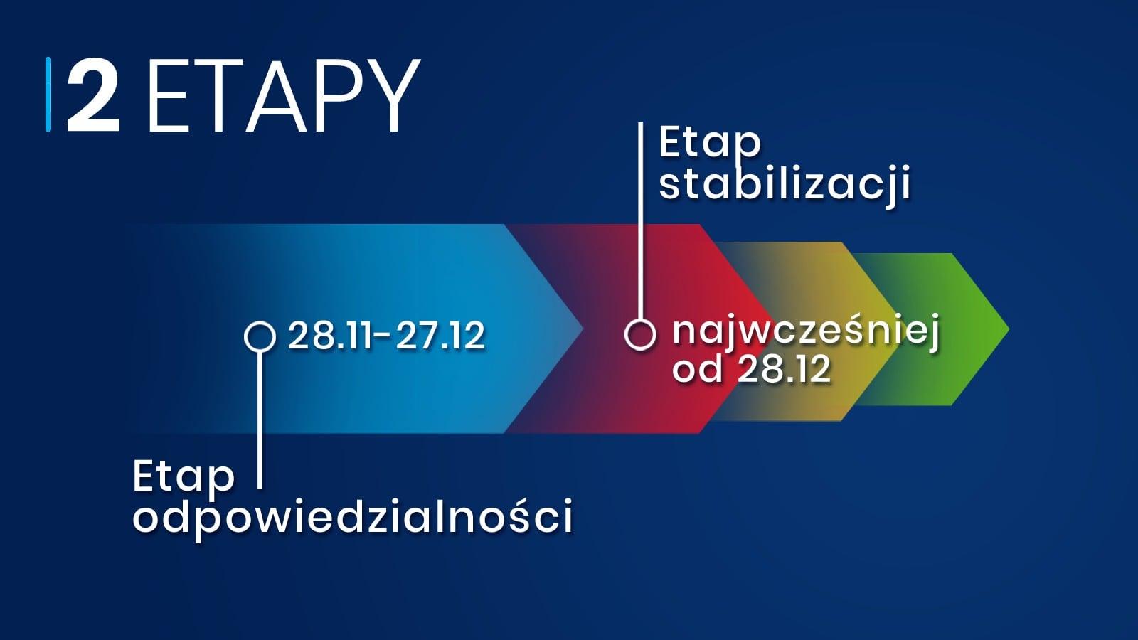 Najwcześniej od 28 grudnia etap stabilizacji  - Zdjęcie główne